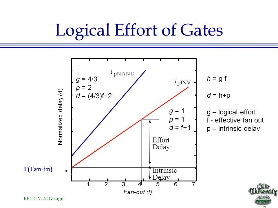 EE415 VLSI Design Logical Effort of Gates Fan-out (f) Normalized delay (d) t 1234567 pINV t pNAND F(Fan-in) g = 1 p = 1 d = f+1 g = 4/3 p = 2 d = (4/3