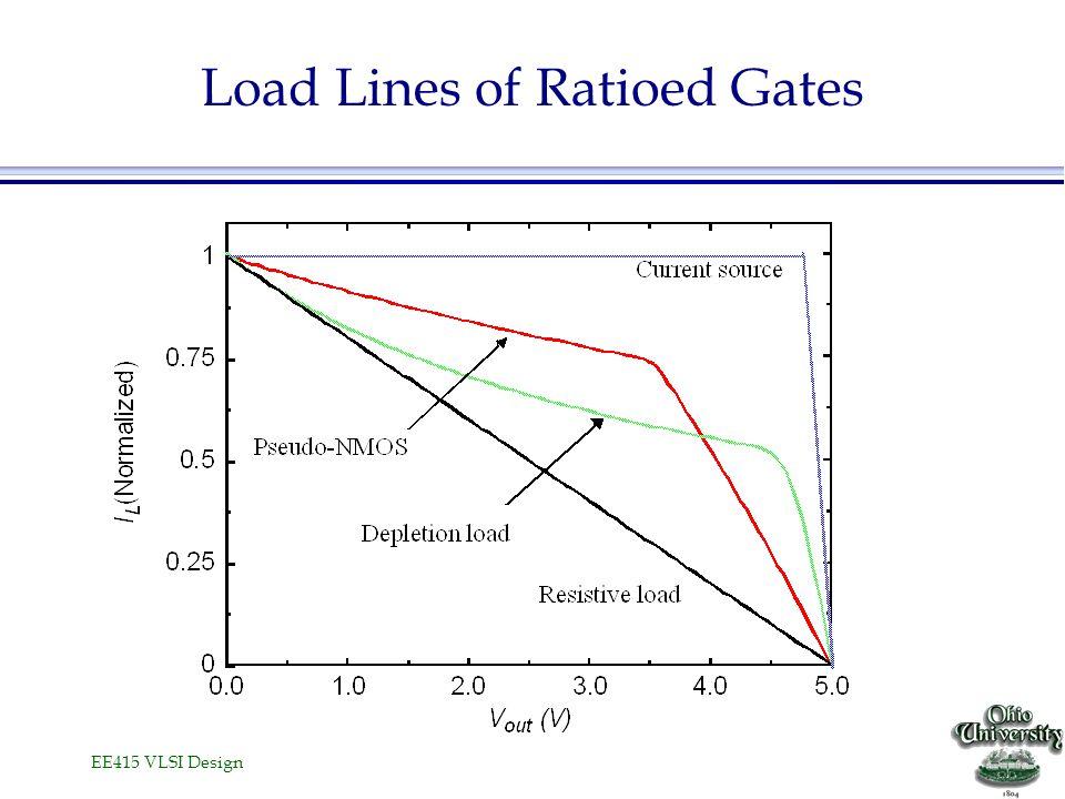 EE415 VLSI Design Load Lines of Ratioed Gates