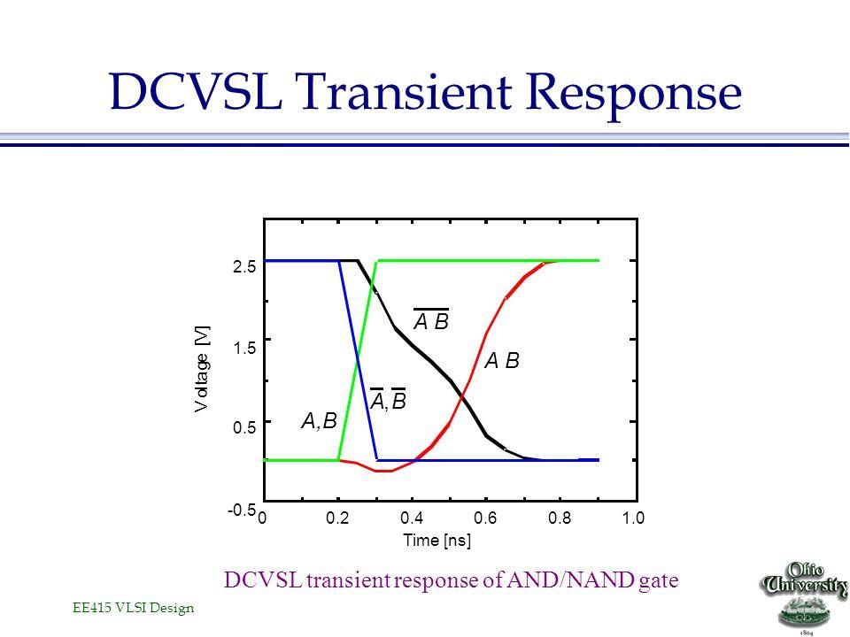 EE415 VLSI Design DCVSL Transient Response Time [ns] V o l t a g e [V] A B A,B A,B DCVSL transient response of AND/NAND gate