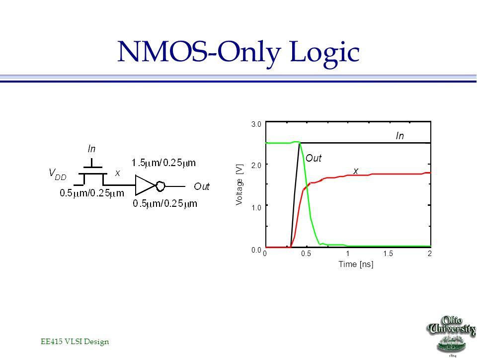 EE415 VLSI Design NMOS-Only Logic 00.511.52 0.0 1.0 2.0 3.0 Time [ns] V o l t a g e [V] x Out In