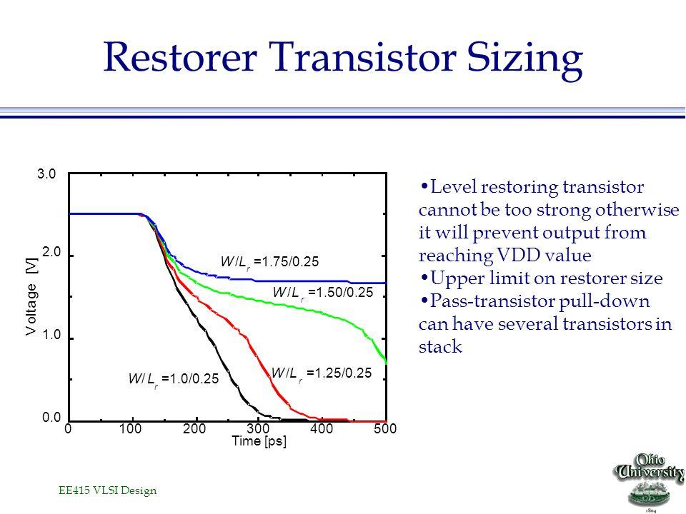 EE415 VLSI Design Restorer Transistor Sizing 0100200300400500 0.0 1.0 2.0 W/L r =1.0/0.25 W/L r =1.25/0.25 W/L r =1.50/0.25 W/L r =1.75/0.25 V o l t a