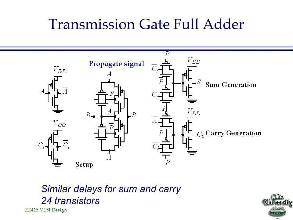 EE415 VLSI Design Transmission Gate Full Adder Similar delays for sum and carry 24 transistors Propagate signal