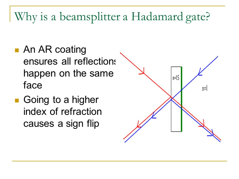 Why is a beamsplitter a Hadamard gate? An AR coating ensures all reflections happen on the same face Going to a higher index of refraction causes a si