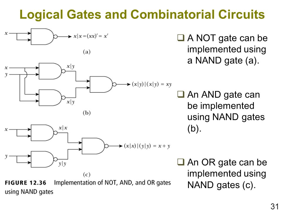 31 Logical Gates and Combinatorial Circuits A NOT gate can be implemented using a NAND gate (a). An AND gate can be implemented using NAND gates (b).