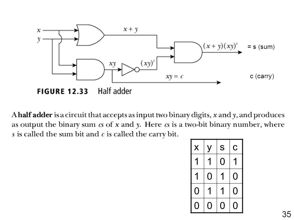 35 xysc 1101 1010 0110 0000 = s (sum) c (carry)