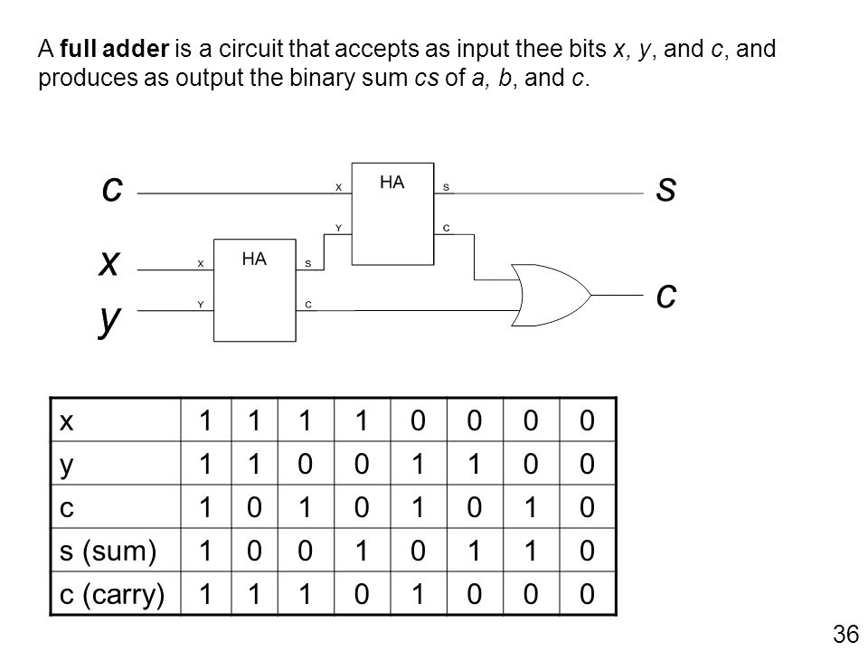 36 x 11110000 y 11001100 c 10101010 s (sum) 10010110 c (carry) 11101000 A full adder is a circuit that accepts as input thee bits x, y, and c, and pro