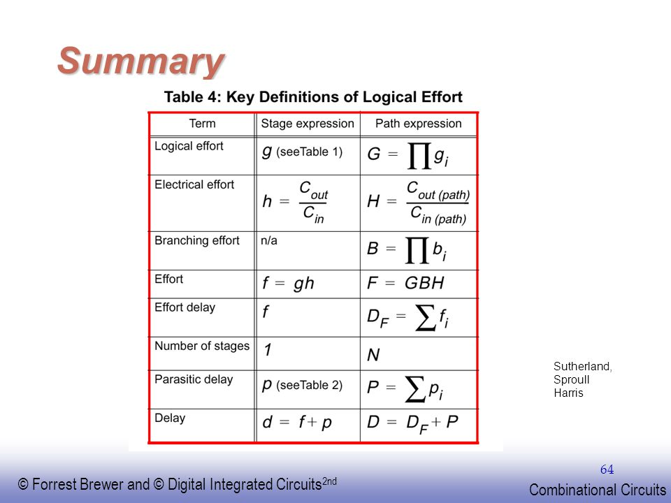 EE141 © Forrest Brewer and © Digital Integrated Circuits 2nd Combinational Circuits 64 Summary Sutherland, Sproull Harris