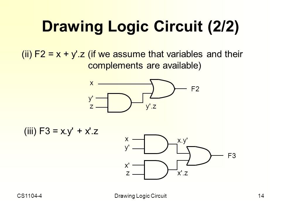 CS1104-4Drawing Logic Circuit14 Drawing Logic Circuit (2/2) (ii) F2 = x + y'.z (if we assume that variables and their complements are available) (iii)