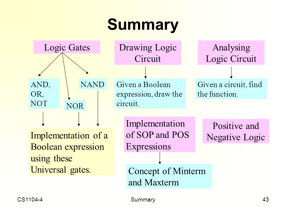 CS1104-4Summary43 Summary Logic Gates AND, OR, NOT NAND NOR Drawing Logic Circuit Analysing Logic Circuit Given a Boolean expression, draw the circuit