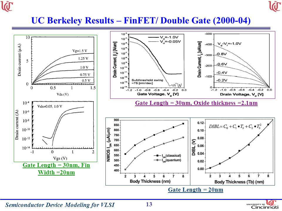 Semiconductor Device Modeling for VLSI 13 UC Berkeley Results – FinFET/ Double Gate (2000-04) Gate Length = 30nm, Fin Width =20nm Gate Length = 30nm, Oxide thickness =2.1nm Gate Length = 20nm