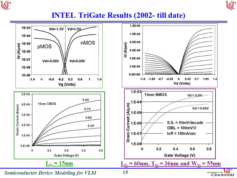 Semiconductor Device Modeling for VLSI 15 INTEL TriGate Results (2002- till date) L G = 60nm, T Si = 36nm and W Si = 55nm L G = 15nm