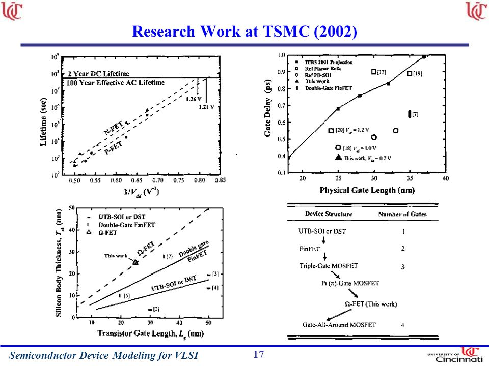 Semiconductor Device Modeling for VLSI 17 Research Work at TSMC (2002)