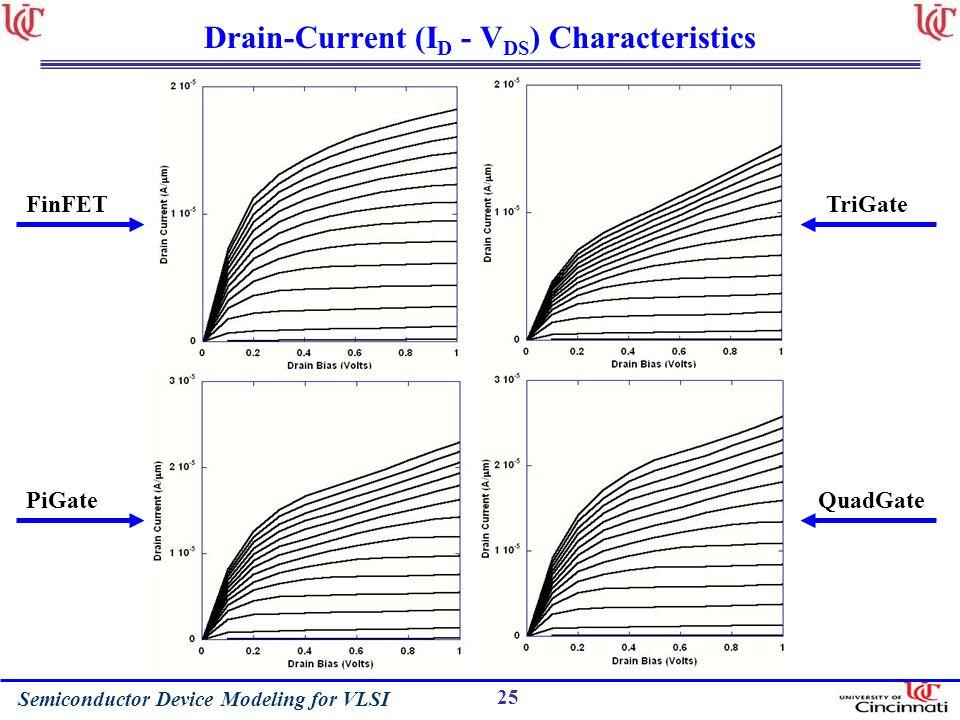 Semiconductor Device Modeling for VLSI 25 Drain-Current (I D - V DS ) Characteristics FinFET PiGate TriGate QuadGate