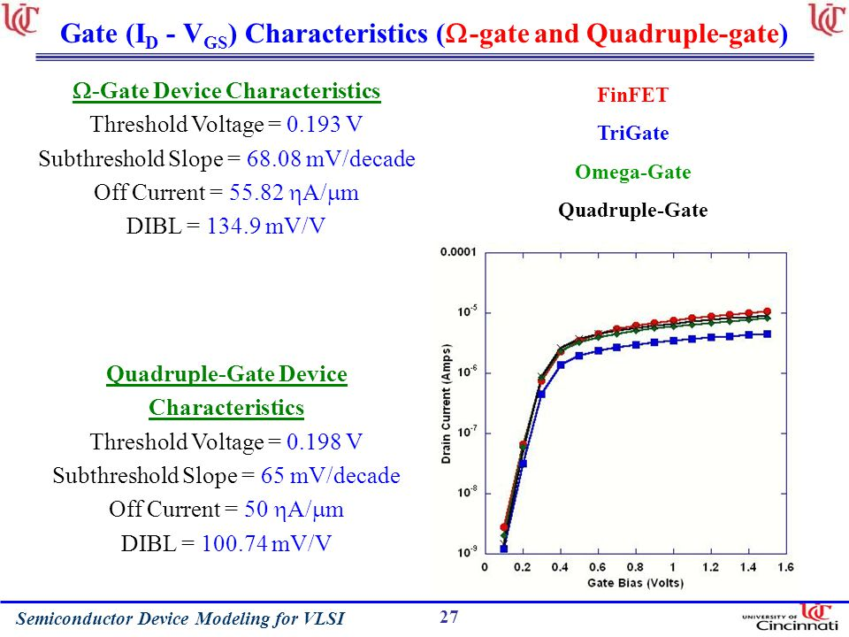 Semiconductor Device Modeling for VLSI 27 Gate (I D - V GS ) Characteristics ( -gate and Quadruple-gate) -Gate Device Characteristics Threshold Voltage = 0.193 V Subthreshold Slope = 68.08 mV/decade Off Current = 55.82 A/ m DIBL = 134.9 mV/V Quadruple-Gate Device Characteristics Threshold Voltage = 0.198 V Subthreshold Slope = 65 mV/decade Off Current = 50 A/ m DIBL = 100.74 mV/V FinFET TriGate Omega-Gate Quadruple-Gate