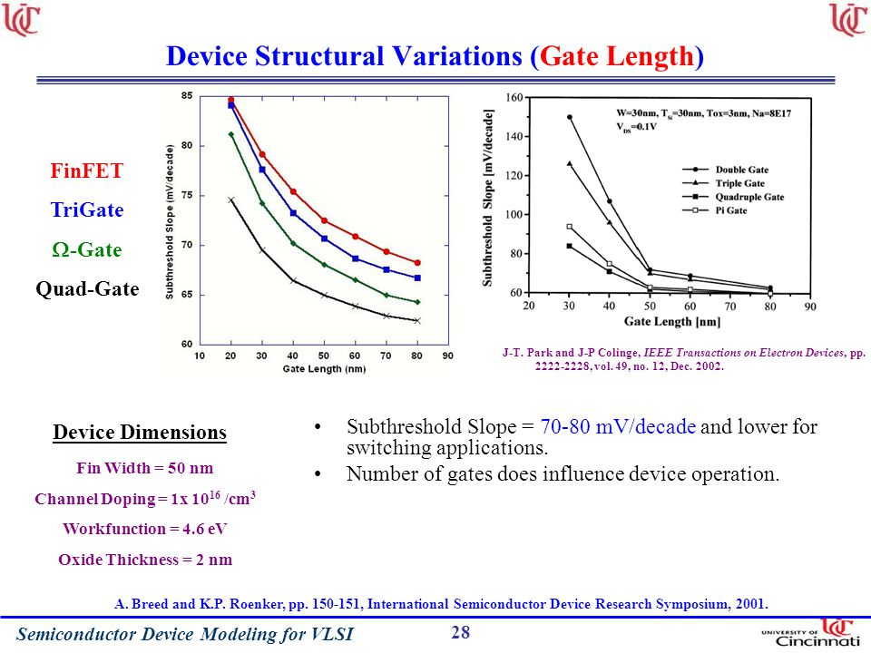 Semiconductor Device Modeling for VLSI 28 Device Structural Variations (Gate Length) FinFET TriGate -Gate Quad-Gate Subthreshold Slope = 70-80 mV/decade and lower for switching applications.