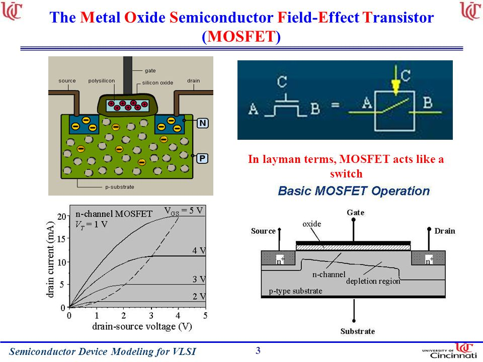 Semiconductor Device Modeling for VLSI 3 The Metal Oxide Semiconductor Field-Effect Transistor (MOSFET) In layman terms, MOSFET acts like a switch