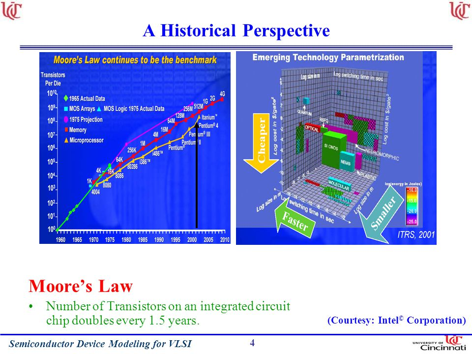 Semiconductor Device Modeling for VLSI 4 A Historical Perspective Moores Law Number of Transistors on an integrated circuit chip doubles every 1.5 years.