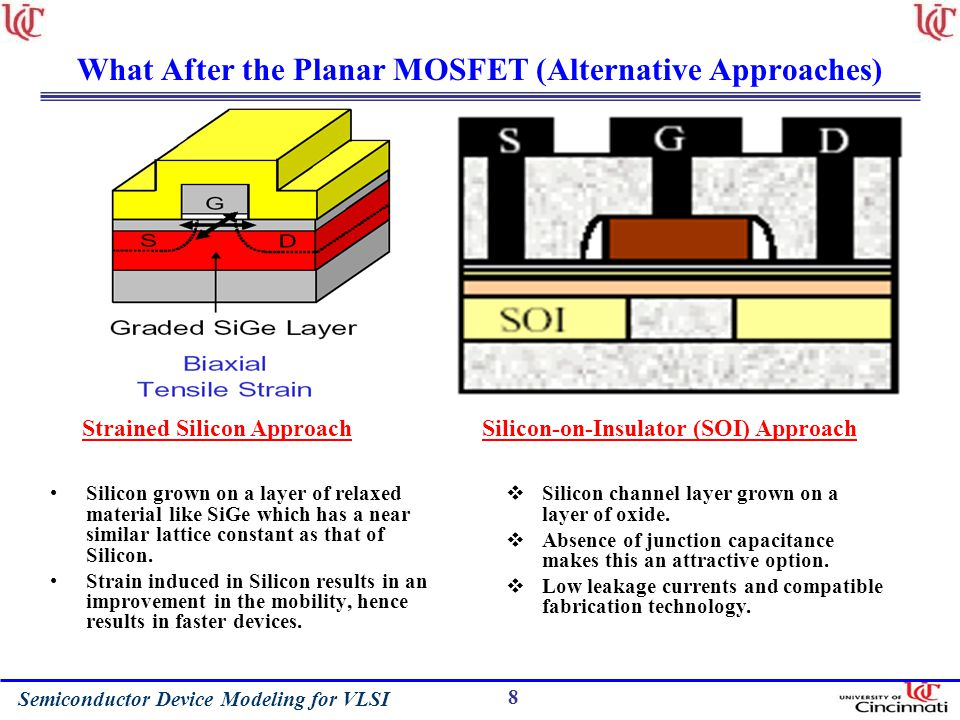 Semiconductor Device Modeling for VLSI 8 What After the Planar MOSFET (Alternative Approaches) Silicon grown on a layer of relaxed material like SiGe which has a near similar lattice constant as that of Silicon.