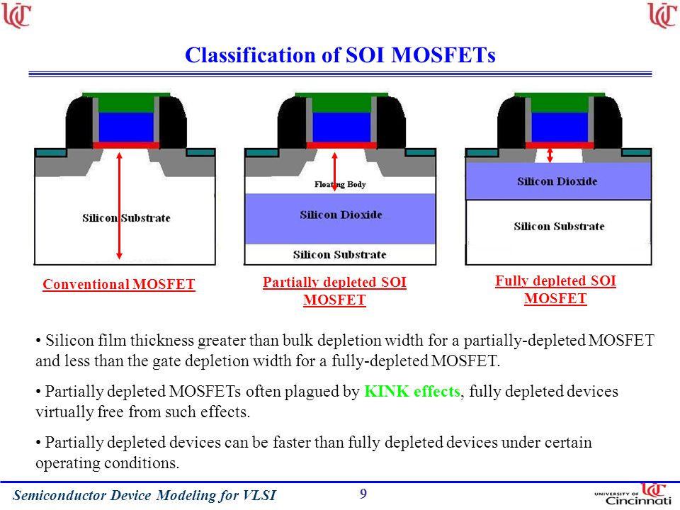 Semiconductor Device Modeling for VLSI 9 Classification of SOI MOSFETs Conventional MOSFET Partially depleted SOI MOSFET Fully depleted SOI MOSFET Silicon film thickness greater than bulk depletion width for a partially-depleted MOSFET and less than the gate depletion width for a fully-depleted MOSFET.