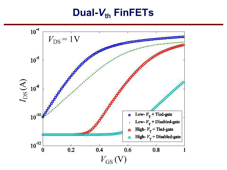 V GS (V) I DS (A) V DS = 1V Dual-V th FinFETs