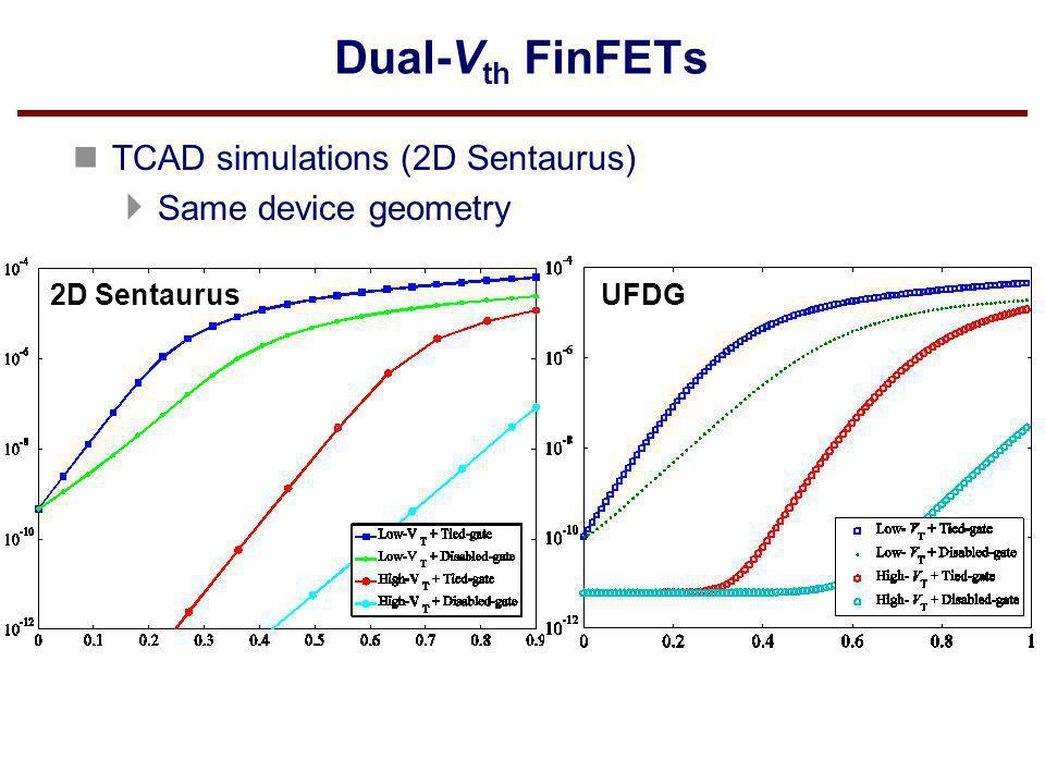n TCAD simulations (2D Sentaurus) Same device geometry 2D SentaurusUFDG
