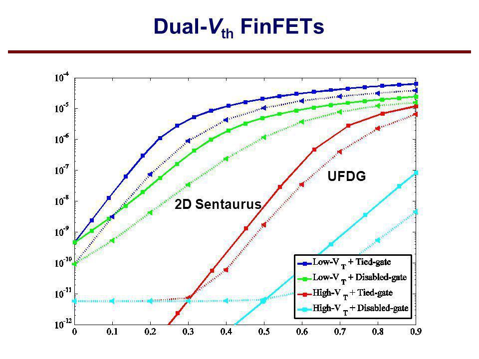 Dual-V th FinFETs 2D Sentaurus UFDG