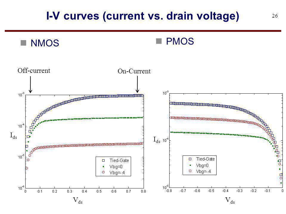 I-V curves (current vs. drain voltage) n NMOS 26 n PMOS I ds V ds On-Current Off-current