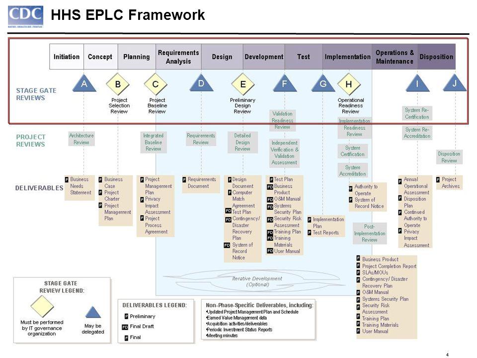 44 HHS EPLC Framework