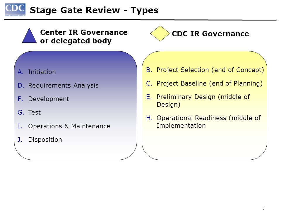77 Stage Gate Review - Types A.Initiation D.Requirements Analysis F.Development G.Test I.Operations & Maintenance J.Disposition B.Project Selection (e