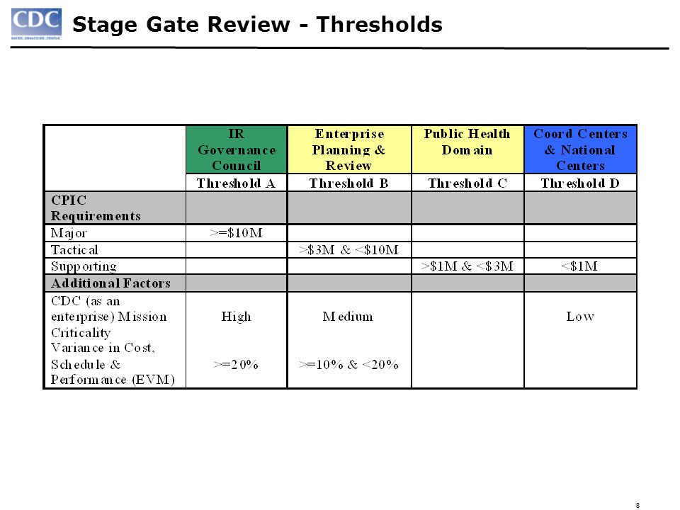 19 Stage Gate H – Operational Readiness Review Purpose: The Operational Readiness Review (ORR), is a formal inspection conducted to determine if the final IT solution or automated system/application that has been developed or acquired, tested, and implemented is ready for release into the production environment for sustained operations and maintenance support.