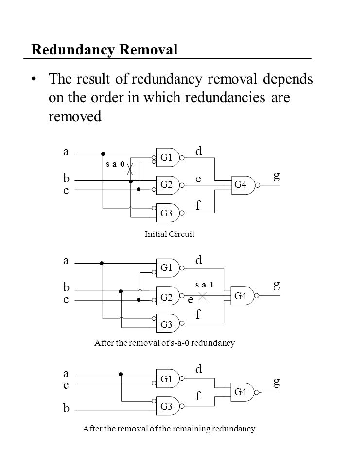 The result of redundancy removal depends on the order in which redundancies are removed Redundancy Removal a b c a b c a c b d e f g d e f d f g g G1