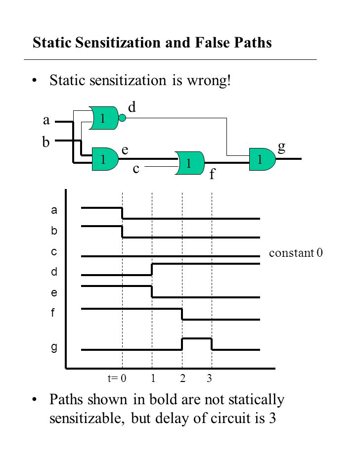 Static Sensitization and False Paths Static sensitization is wrong! Paths shown in bold are not statically sensitizable, but delay of circuit is 3 1 1