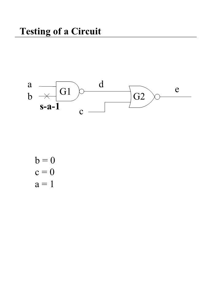 Testing of a Circuit a b c d e s-a-1 b = 0 c = 0 a = 1 G1 G2