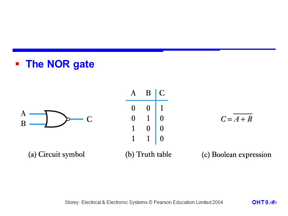 Storey: Electrical & Electronic Systems © Pearson Education Limited 2004 OHT 9.16 The NOR gate