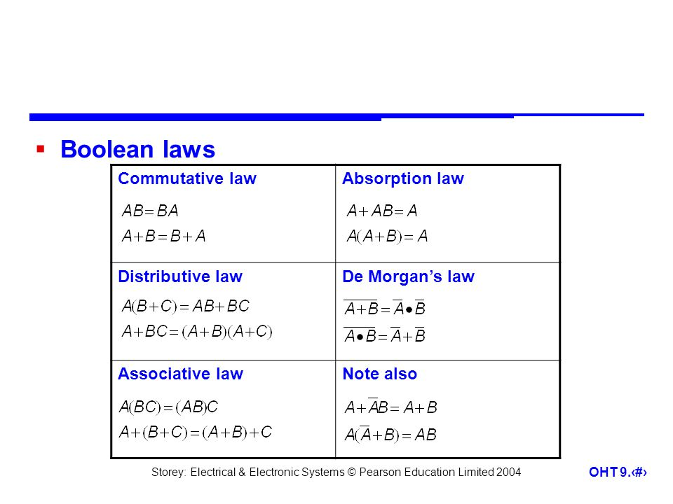 Storey: Electrical & Electronic Systems © Pearson Education Limited 2004 OHT 9.21 Commutative lawAbsorption law Distributive lawDe Morgans law Associative lawNote also Boolean laws