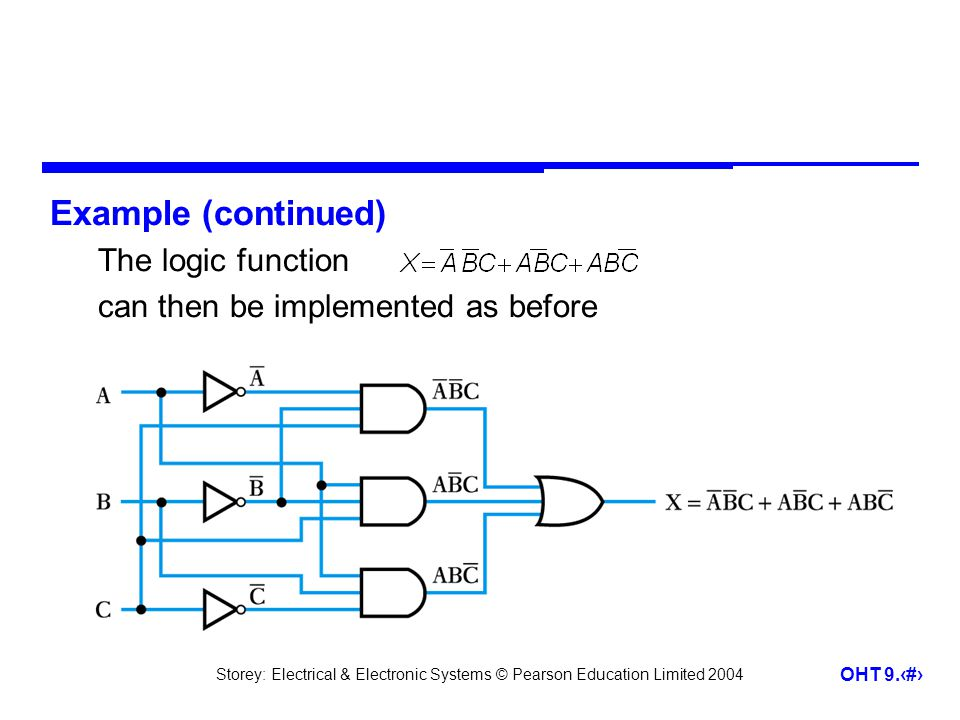 Storey: Electrical & Electronic Systems © Pearson Education Limited 2004 OHT 9.30 Example (continued) The logic function can then be implemented as before