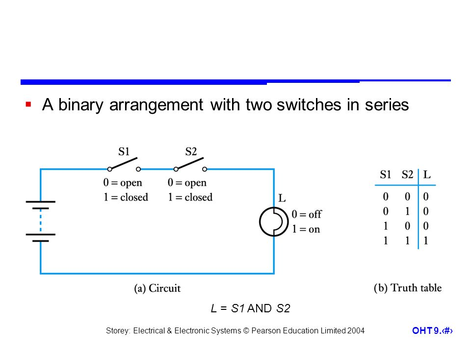 Storey: Electrical & Electronic Systems © Pearson Education Limited 2004 OHT 9.4 A binary arrangement with two switches in series L = S1 AND S2