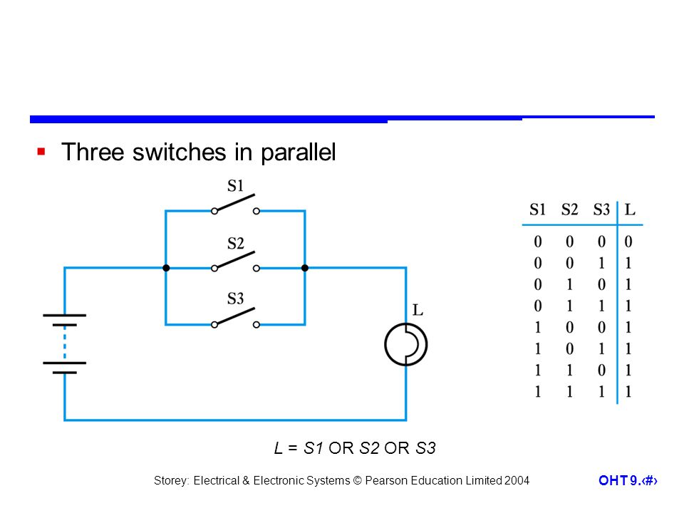 Storey: Electrical & Electronic Systems © Pearson Education Limited 2004 OHT 9.7 Three switches in parallel L = S1 OR S2 OR S3