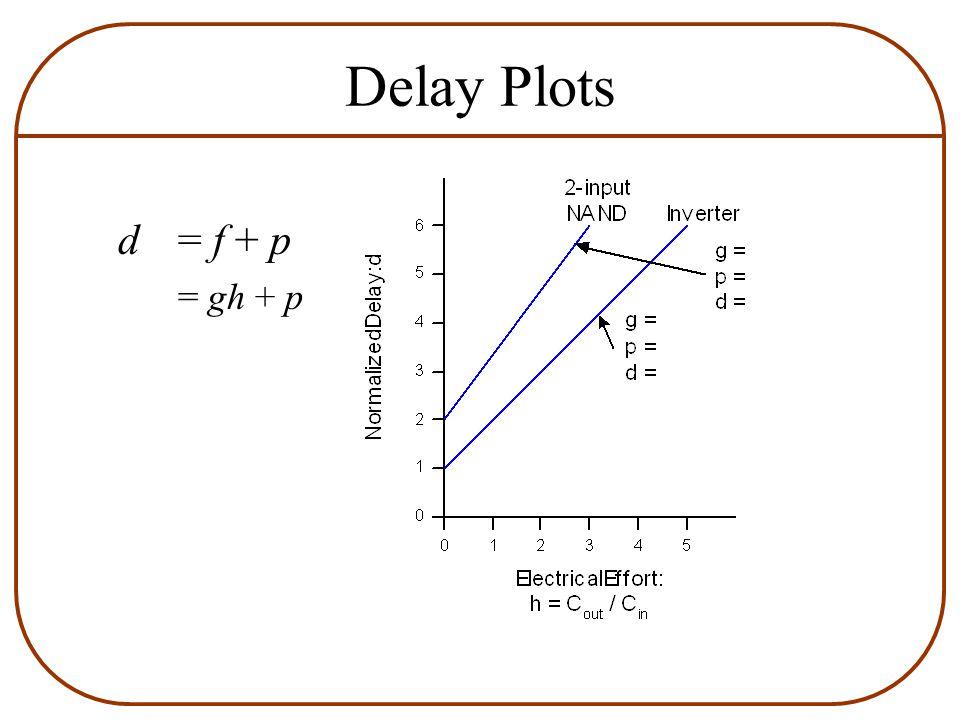 Delay Plots d = f + p = gh + p