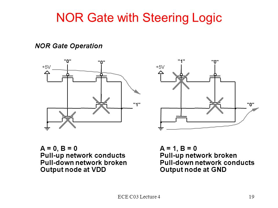 ECE C03 Lecture 419 NOR Gate with Steering Logic NOR Gate Operation +5V 0 1 +5V 1 0 A = 0, B = 0 Pull-up network conducts Pull-down network broken Output node at VDD A = 1, B = 0 Pull-up network broken Pull-down network conducts Output node at GND