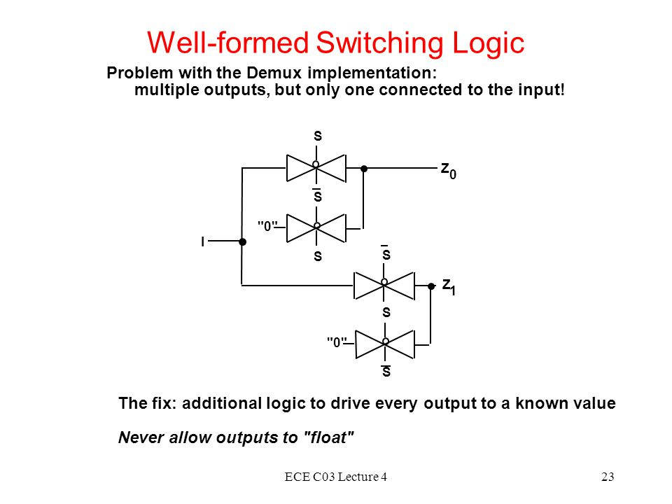 ECE C03 Lecture 423 Well-formed Switching Logic Problem with the Demux implementation: multiple outputs, but only one connected to the input.