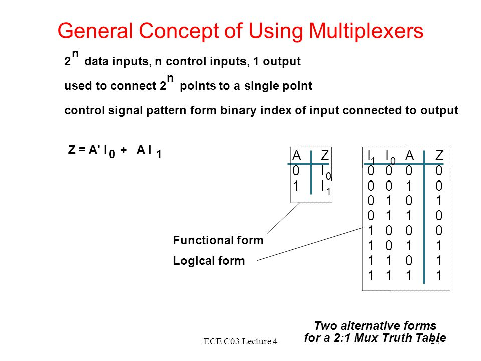 ECE C03 Lecture 425 I 1 0 0 0 0 1 1 1 1 I 0 0 0 1 1 0 0 1 1 A 0 1 0 1 0 1 0 1 Z 0 0 1 0 0 1 1 1 A 0 1 Z I 0 I 1 General Concept of Using Multiplexers 2 data inputs, n control inputs, 1 output used to connect 2 points to a single point control signal pattern form binary index of input connected to output n n Two alternative forms for a 2:1 Mux Truth Table Z = A I + A I 01 Functional form Logical form