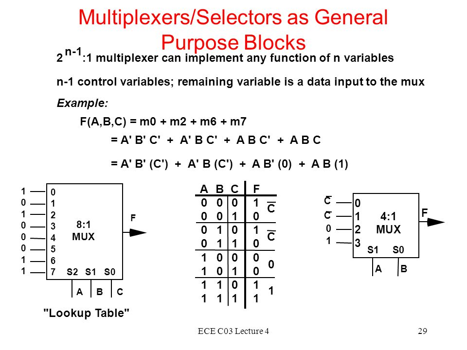 ECE C03 Lecture 429 Multiplexers/Selectors as General Purpose Blocks 2 :1 multiplexer can implement any function of n variables n-1 control variables; remaining variable is a data input to the mux n-1 Example: F(A,B,C) = m0 + m2 + m6 + m7 = A B C + A B C + A B C + A B C = A B (C ) + A B (C ) + A B (0) + A B (1) 8:1 MUX 1 0 1 0 0 0 1 1 0 1 2 3 4 5 6 7S2 S1 S0 ABC F Lookup Table S1 S0 AB 4:1 MUX 0 1 2 3 C C 0 1 F A 0 0 0 0 1 1 1 1 B 0 0 1 1 0 0 1 1 C 0 1 0 1 0 1 0 1 F 1 0 1 0 0 0 1 1 C C 0 1