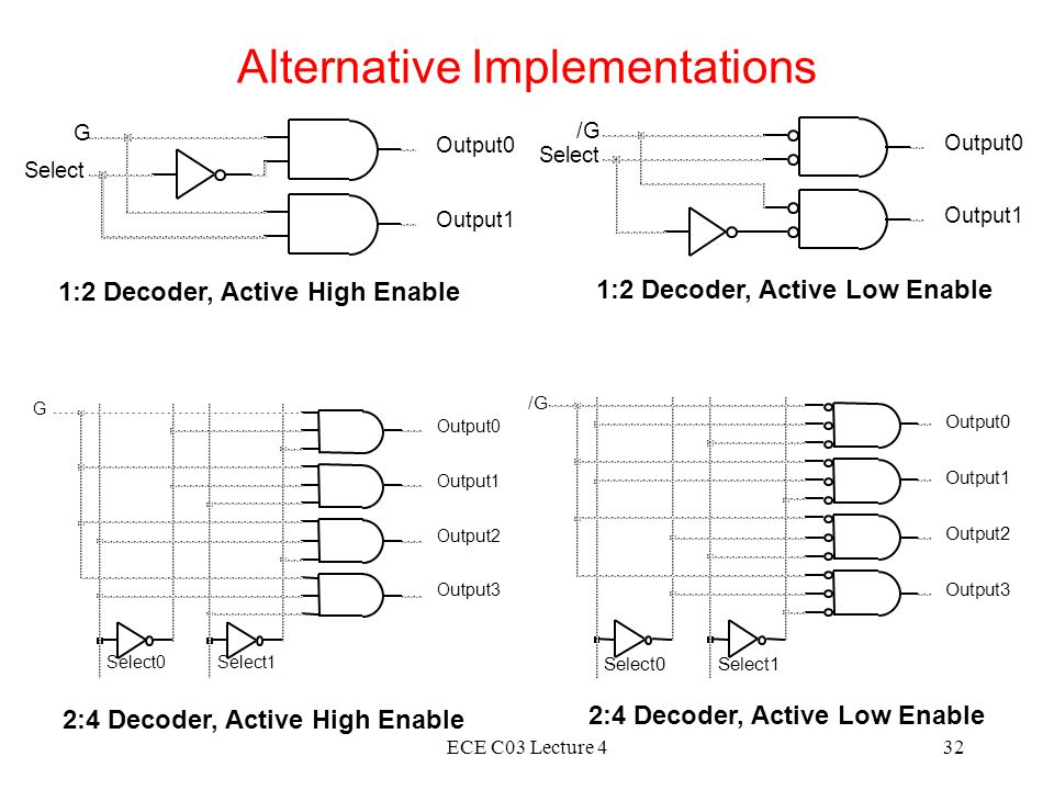 ECE C03 Lecture 432 Alternative Implementations 1:2 Decoder, Active High Enable 1:2 Decoder, Active Low Enable 2:4 Decoder, Active High Enable 2:4 Decoder, Active Low Enable Output0 G Select Output1 Output0 /G Select Output1 Select0Select1 Output2 Output3 Output0 G Output1 Select0Select1 Output2 Output3 Output0 /G Output1