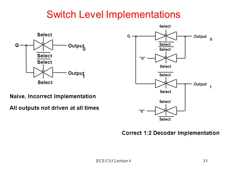 ECE C03 Lecture 433 Switch Level Implementations Select G Output 0 Select Output 1 Select 0 Select G Output 0 1 Naive, Incorrect Implementation All outputs not driven at all times Correct 1:2 Decoder Implementation