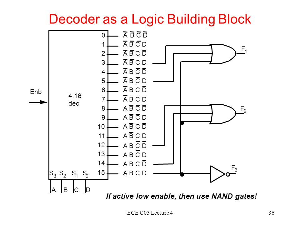 ECE C03 Lecture 436 A B C D A A A A A A A A A A A A A A A F 1 F 3 0 1 2 3 4 5 6 7 8 9 10 11 12 13 14 15 A S 3 S 2 S 1 S 0 4:16 dec Enb BCD F 2 Decoder as a Logic Building Block If active low enable, then use NAND gates!