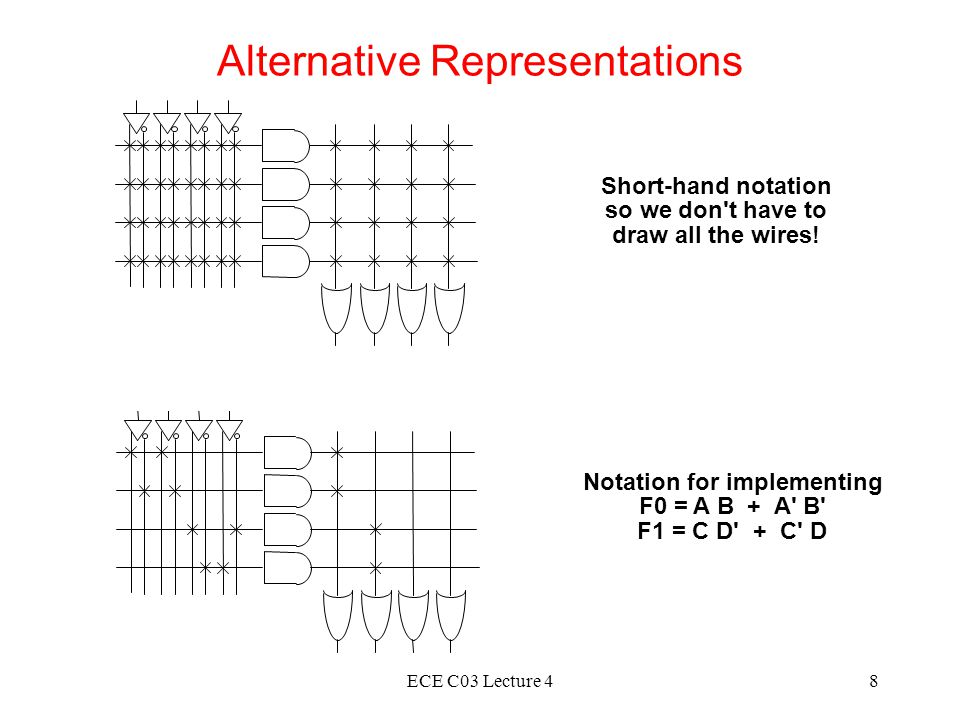 ECE C03 Lecture 48 Alternative Representations Short-hand notation so we don t have to draw all the wires.