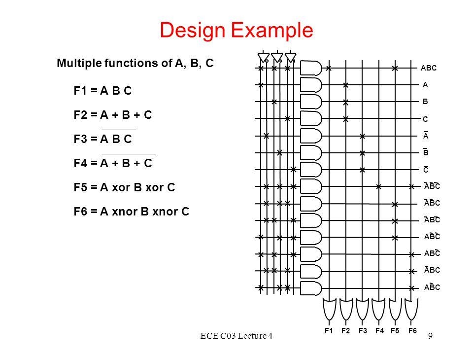 ECE C03 Lecture 49 Design Example ABC A B C A B C F1F2F3F4F5F6 F1 = A B C F2 = A + B + C F3 = A B C F4 = A + B + C F5 = A xor B xor C F6 = A xnor B xnor C Multiple functions of A, B, C