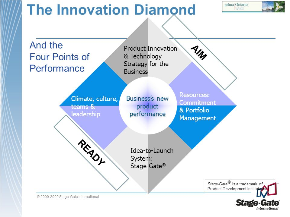 © 2000-2009 Stage-Gate International The Innovation Diamond Product Innovation & Technology Strategy for the Business Idea-to-Launch System: Stage-Gat