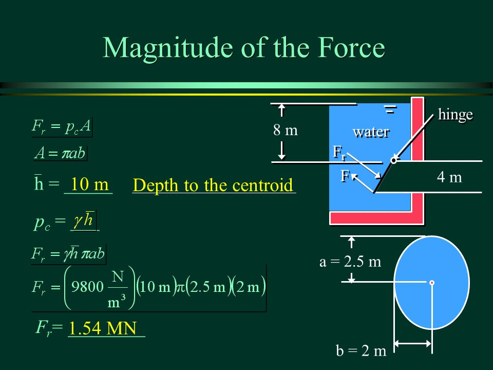 Magnitude of the Force b = 2 m a = 2.5 m p c = ___ F r = ________ h = _____ hinge water F F 8 m 4 m FrFr FrFr 10 m Depth to the centroid 1.54 MN